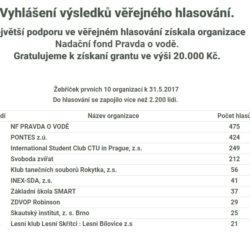 grant_hlasovani
